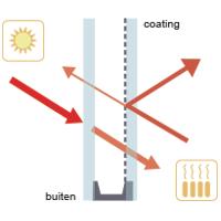 dubbelglas-coating
